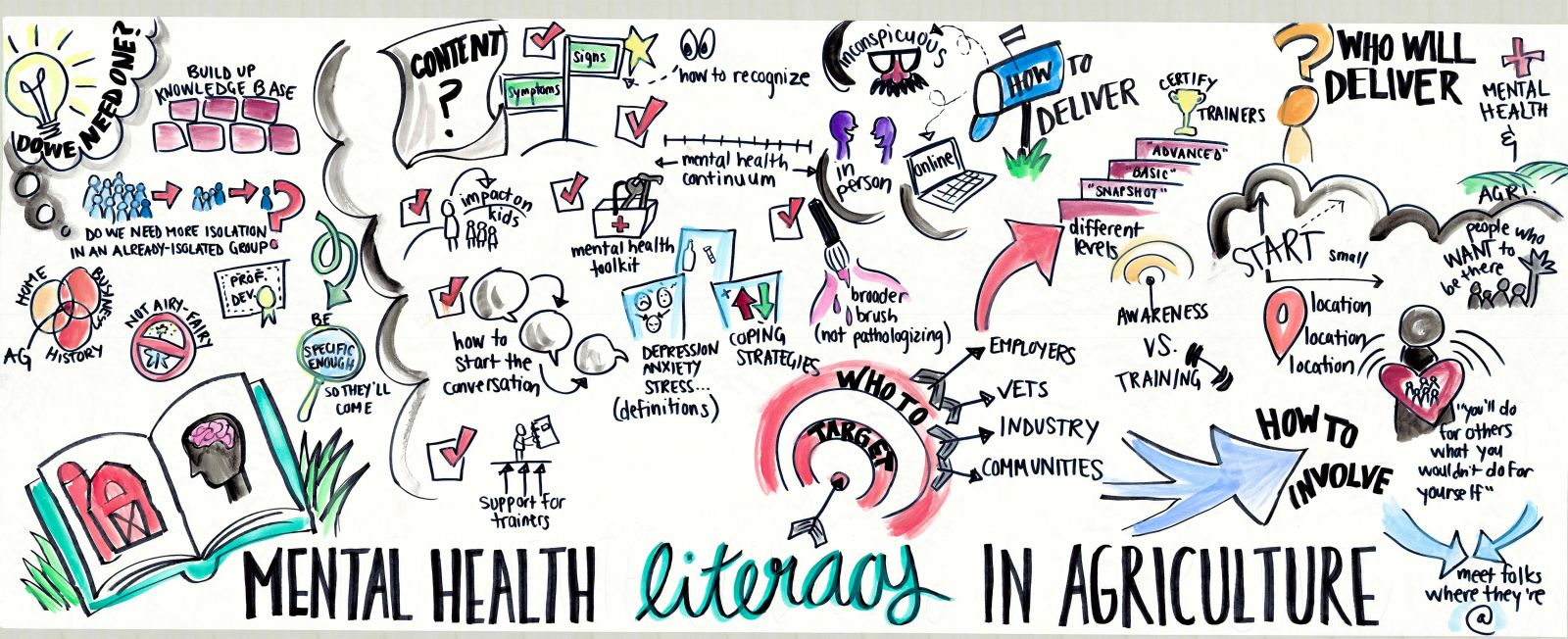 Image describing mental health literacy in agriculture