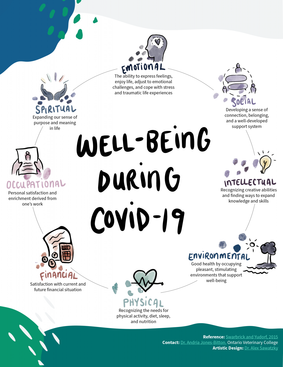 Dimensions of well-being during COVID-19 -  Ontario Veterinary College, University of Guelph